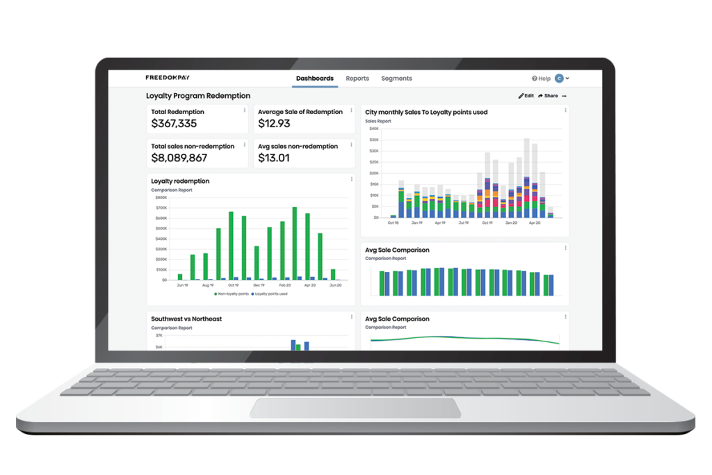 Business Intelligence Solution with transactional data report